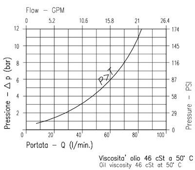 elettrovalvola-a-cartuccia-a-2-vie-pilotata-serie-ve-80-dis5