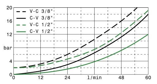 valvole-overcenter-doppio-effetto-dis2