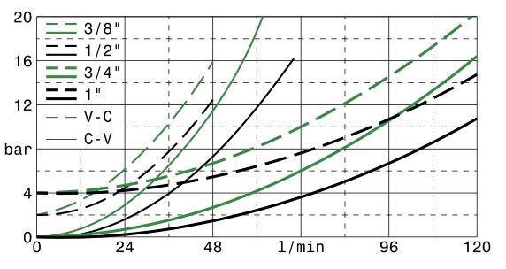 valvole-overcenter-doppio-effetto-in-linea-dis3
