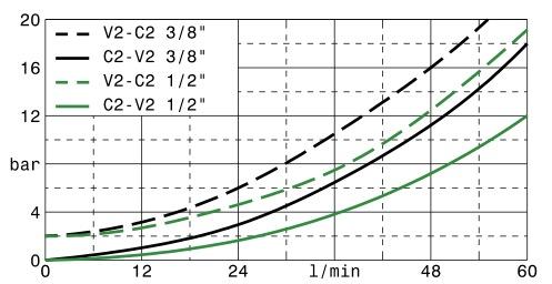 valvole-overcenter-semplice-effetto-in-linea-flangiabili-g