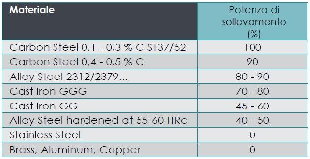 sollevatori-magnetici-fx-fxe-caratteristiche-generali-12