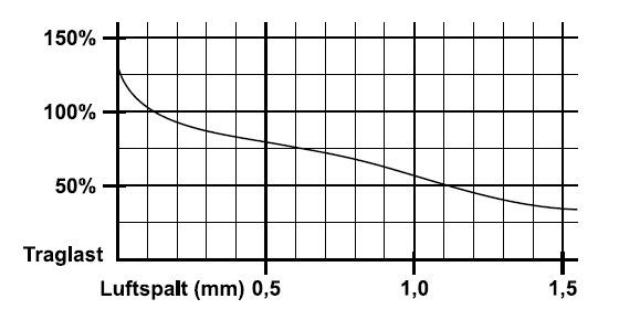 sollevatori-magnetici-fx-fxe-caratteristiche-generali-9