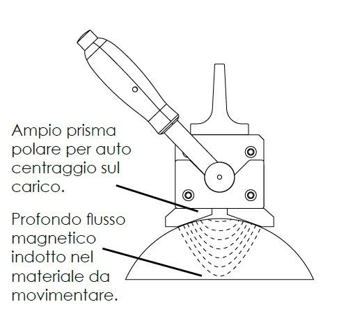 sollevatori-magnetici-permanenti-fx-r-speciali-carichi-tondi-1