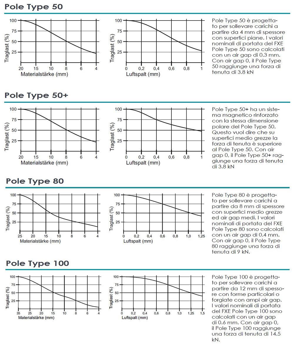 sollevatori-magnetici-elettropermanenti-fxe-sheet